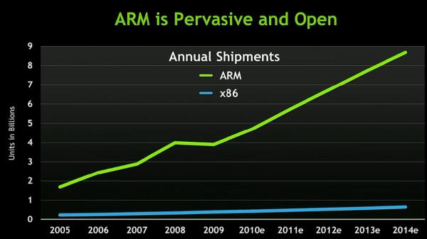 Поставки ARM и x86