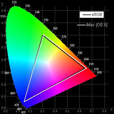 iMac, цветовой охват