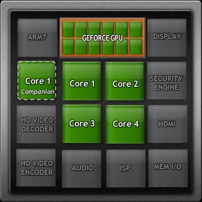 Блок-схема системы на чипе NVIDIA Tegra 3