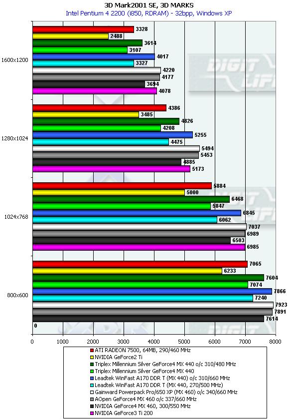 NVIDIA GeForce4 MX 440/460 Video Cards Roundup