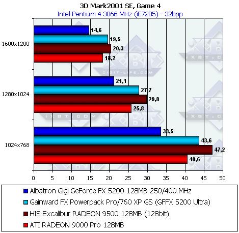 Драйвер Nvidia Geforce Fx 5200