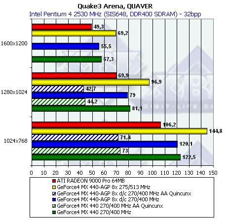 geforce4 mx 440 treiber windows 7