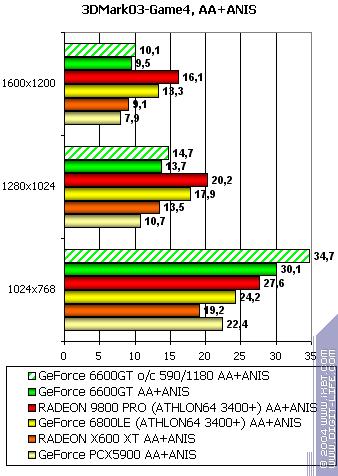 Nvidia nv43