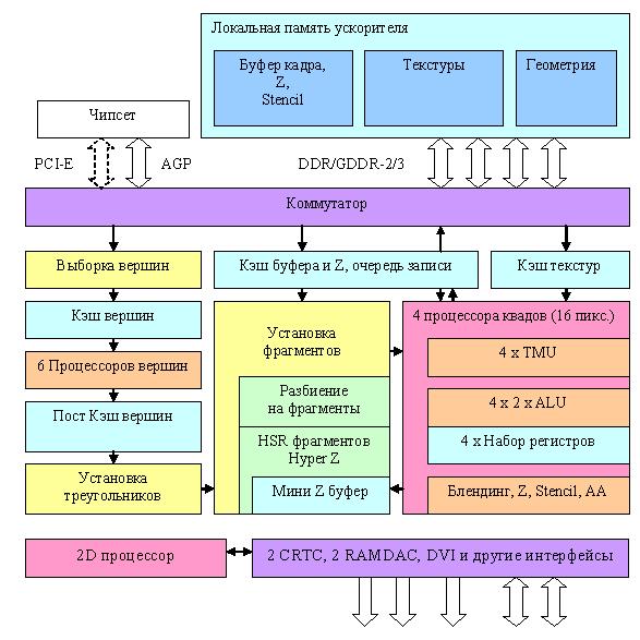 Общая схема чипа R420