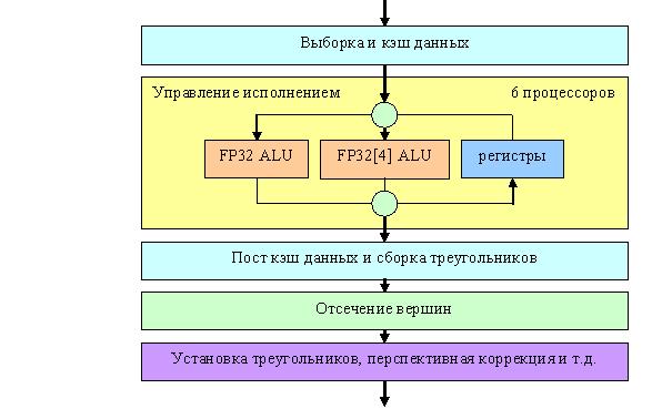 Сам процессор на схеме