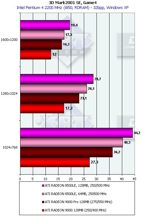 radeon x1550 драйвер скачать windows 7