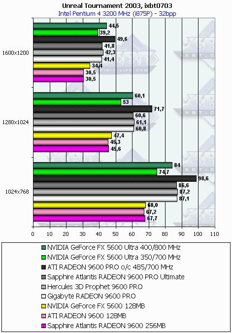 Wot На Ati Radeon 9600