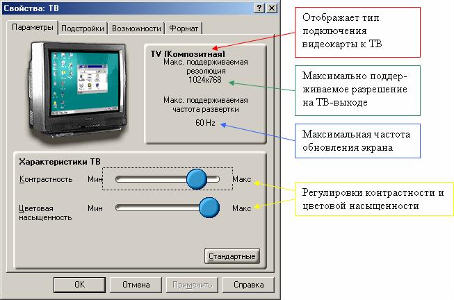 Схема подключения телевизора к ноутбуку схемы программаторов
