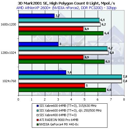 Radeon 9000 64M Ddr Последний Драйвер