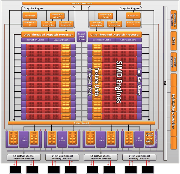 """Сверху схема ядра шеститысячной серии.  На этот раз GPU носит кодовое имя  """"Barts """".  К сожалению, или, скорее всего..."""
