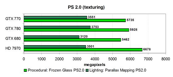 Обзор нового видеоускорителя Nvidia Geforce GTX 770. Часть ...: http://www.ixbt.com/video3/gk104-11-part2.shtml