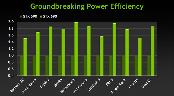 Обзор и тестирование видеокарты NVIDIA GeForce GTX