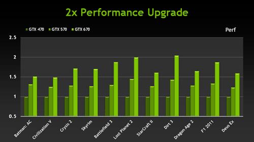 график производительности видеокарт Nvidia - фото 3