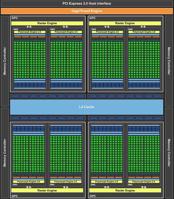 Обзор видеоускорителя Nvidia Geforce GTX 690. Часть 1 ...: http://www.ixbt.com/video3/gk104-2-part1.shtml