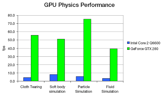 iXBT Labs - NVIDIA GeForce GTX 280 1024MB - Page 4: PhysX, power