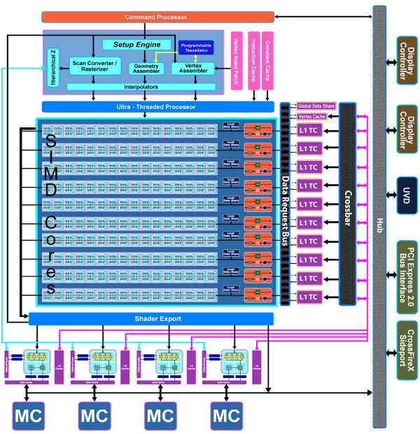 Рассмотрим схему нового чипа.  Сразу видно, что архитектура RV770 претерпела достаточно много изменений...